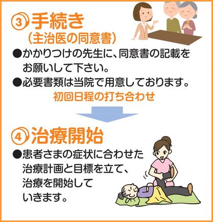 訪問マッサージ・はりきゅう ご利用の流れ(2)